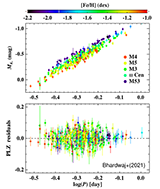 New calibrated RR Lyrae Ks-band Period-Luminosity relations (PLRs) in globular clusters with different mean-metallicities.