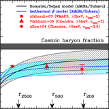 Combined with Subaru weak lensing measurements, the AMiBA SZE data can be used to derive gas mass fraction as a function of cluster radius (Umetsu et al., 2009, ApJ, 694, 1643).