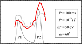 "Figure 5 of ""Pulsar Outer-gap Electrodynamics: Hardening of Spectral Shape in the Trailing Peak in Gamma-ray Light Curve"", Kouichi Hirotani,  Astrophys. J. 733, Letters 49-53 (2011)."