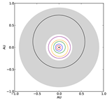 Orbit diagram of the planetary system surrounding the K-dwarf star HD 40307. The grey area indicates the star's habitable zone. Notice that the outermost planet is right in the habitable zone.