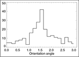 Histogram of the estimated beam orientation of WMAP Q1 Differencing Assembly Map in Ecliptic Coordinate. The angle is defined with that between the major axis and the Ecliptic Equator.