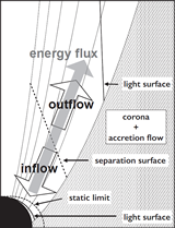 A semi-analytical solution of GRMHD flow along a prescribed flow line can be obtained by considering that the outward energy flux (represented by a gray arrow) is continuously propagate outward in both the inflow and outflow regions.