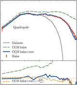 Theoretical modeling of large-scale galaxy distribution for a test of cosmic acceleration
