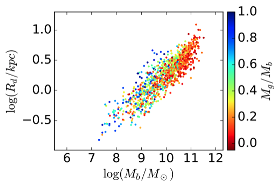 The baryonic mass-size relation of late-type galaxies
