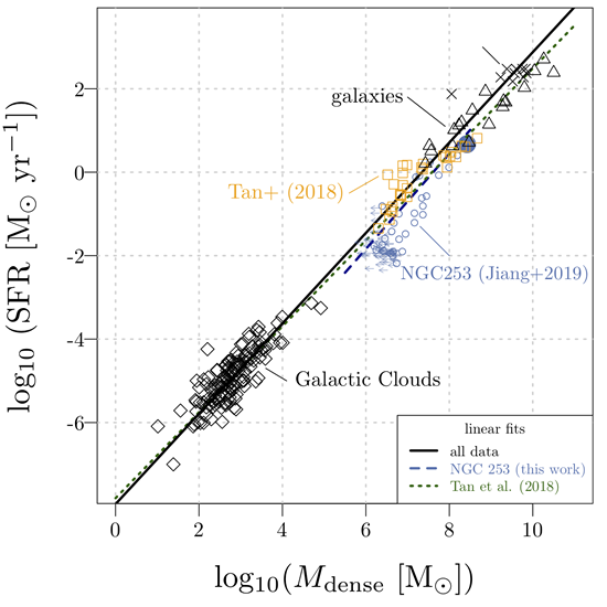 Resolving the relation between dense-gas and star formation in galaxies