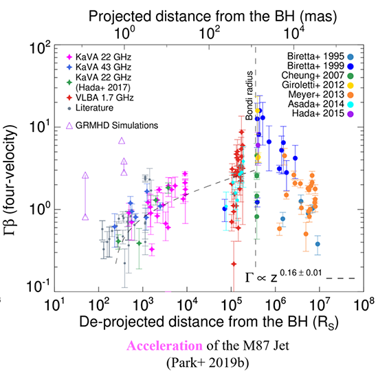 Acceleration of the M87 Jet