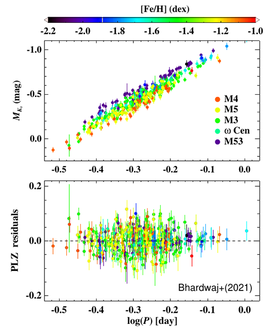 Absolute calibration of RR Lyrae Period-Luminosity-Metallicity relations in globular clusters with Gaia EDR3