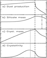 The top panel indicates the total dust production in a starburst galaxy in terms of time after the start of the starburst; the star formation rate is constant and the starburst lasts 100 million years (indicated by the dashed line). The amorphization time scale is indicated by the dotted line, and the destruction time scale by the dash-dotted line. The resulting total silicate mass is shown in panel b) and the crystalline silicate mass is shown in panel c). Dividing these two quantities yields the crystalline fraction, or crystallinity, plotted in panel d), and it is apparent that under certain circumstances a high crystalline fraction may indeed occur in the interstellar medium of starburst galaxies