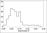 The histogram of the estimated beam asymmetry R= r_maj /r_min -1  of WMAP Q1 Differencing Assembly Map, where r_maj and r_min are the major and minor axis of the elliptical shape of the beam, respectively.