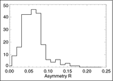 The histogram of the estimated beam asymmetry R= r_maj /r_min -1  of WMAP Internal Linear Combination Map, where r_maj and r_min are the major and minor axis of the elliptical shape of the beam, respectively.