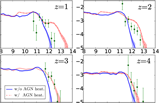 We post-processed our cosmological hydrodynamic simulation with a simple dust emission model and calculated the infrared luminosity functions at redshifts z = 1–4 (Aoyama et al. 2019). We compare the calculated infrared (dust-emission) luminosity functions with the data points derived from the JCMT large project in our institute (PI: Wei-Hao Wang; Lim et al., in preparation). We broadly reproduced the observation data. The excess of the observational data points at extremely bright IR luminosity could be reproduced if we include additional heating by active galactic nuclei (AGNs).
